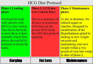 The Three Phase HCG Diet